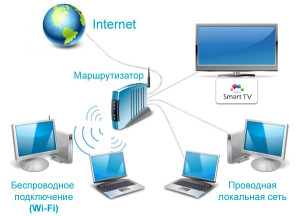 smarttv_connect_lan